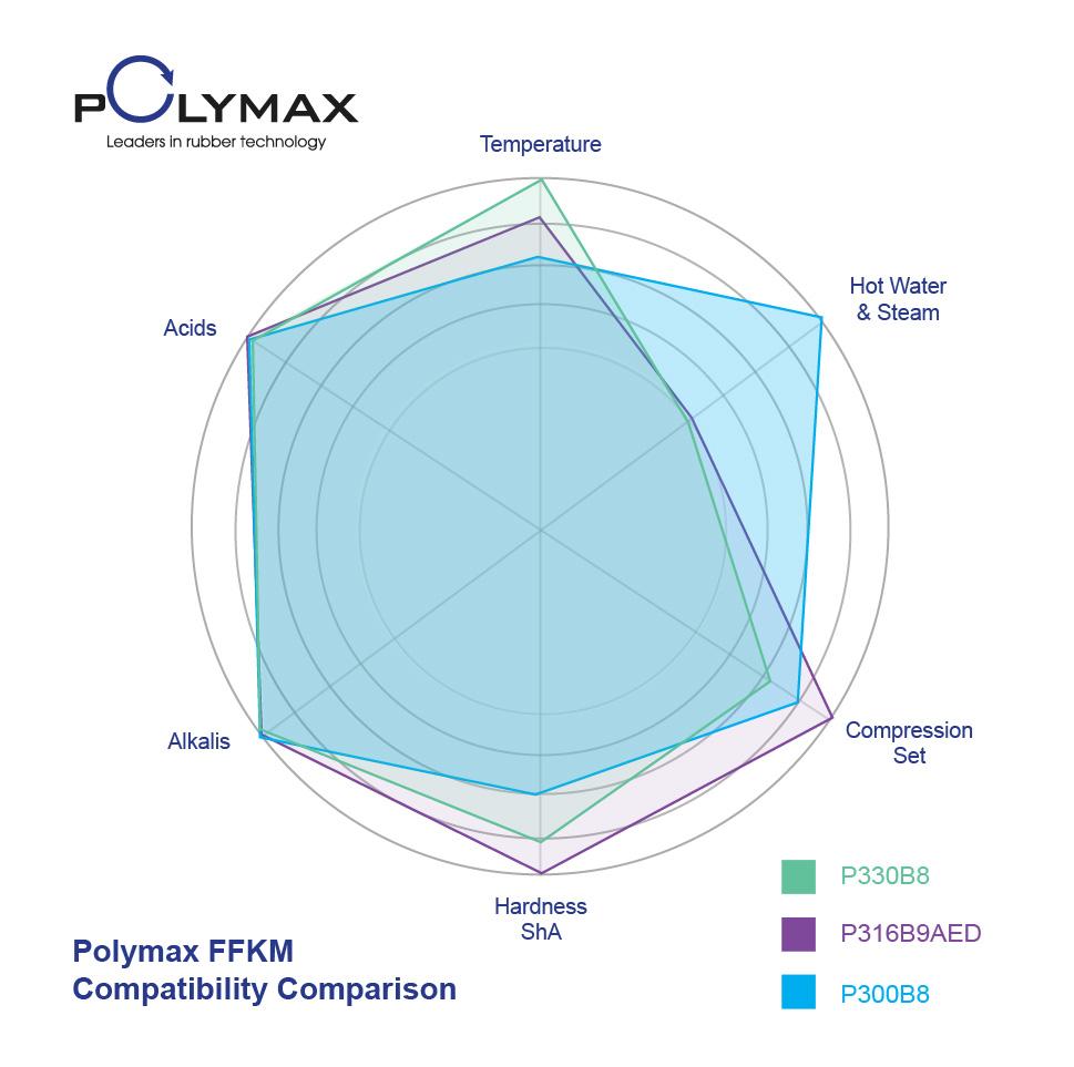 Polymax FFKM Compatibility Chart