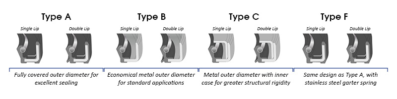 Oil Seal Cross Reference Guide